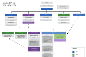 example of an IA diagram from a major redesign project that involved merging 3 disparate products (and polishing them all)